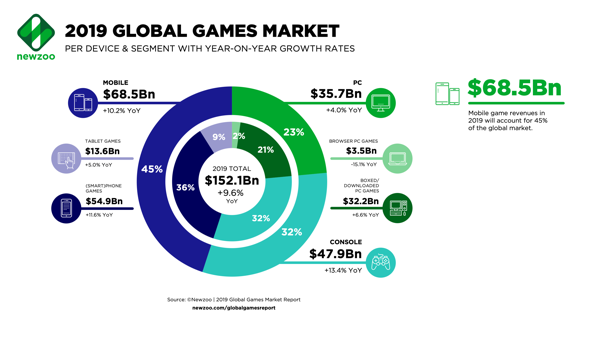 Newzoo 2019 Global Games Market per Segment