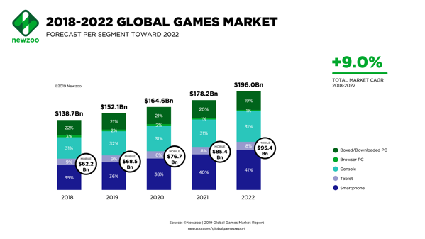 Newzoo Global Games Market 2018 to 2022